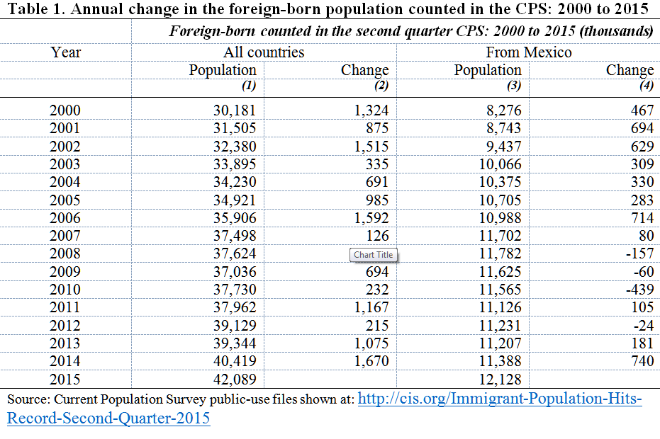 a new upsurge in unauthorized immigration from not likely  warren essay table 1