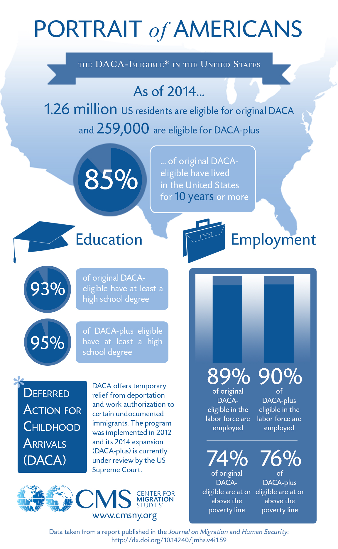 The DACA-Eligible