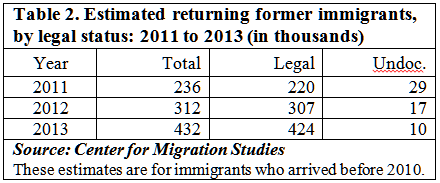 Credit: Center for Migration Studies of New York