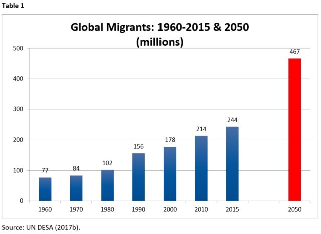 Table displaying global migrants, 1960-2015 and estimates for 2050