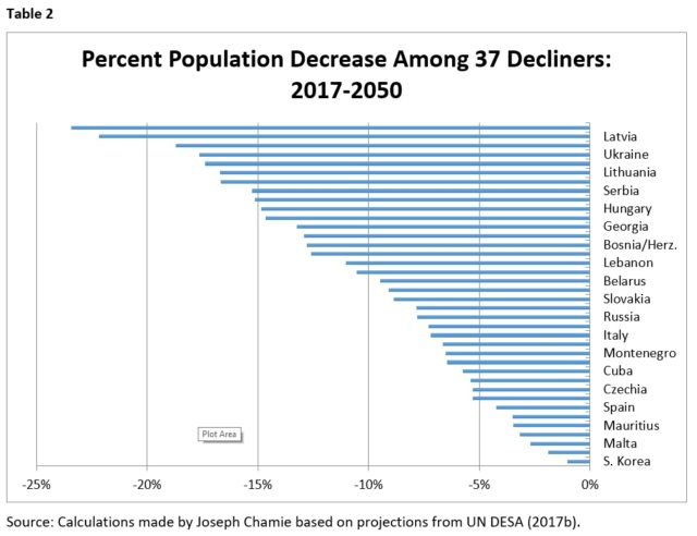 Graph displaying Percent Population Decrease in 37 countries between 2017 and 2050