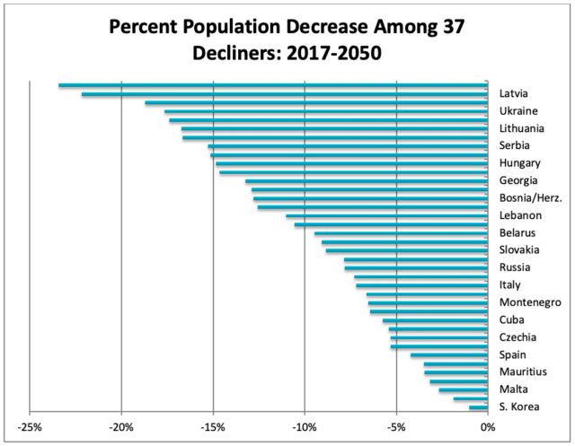 Percent Population Decrease Among 37 Decliners: 2017-2050