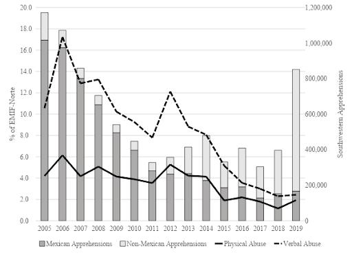 EMIF-Norte Abuse Rates and Southwestern Apprehension Statistics, FY 2005-2019