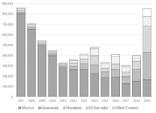 Figure 3. Southwestern Border Patrol Apprehensions, FY 2007-2019