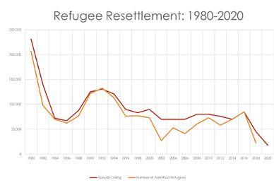 Line graph of Refugee Resettlement ceilings and admissions 1980-2020