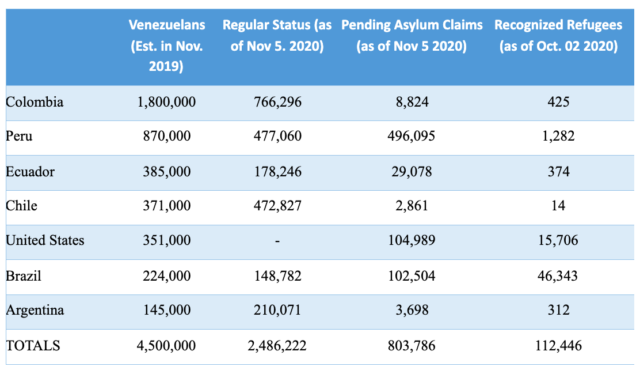 Chart identifies how many refugees and migrants with status are in Colombia, Peru, Ecuador, Chile, the United States, Brazil and Argentina