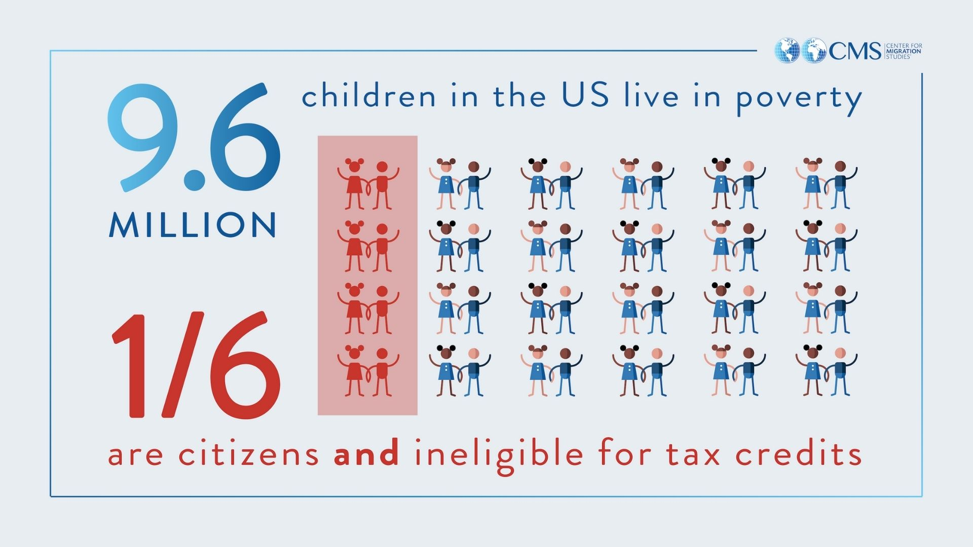 Infographic: 9.6 million children in the US live in poverty. 1/6 are US Citizens and ineligible for tax credits