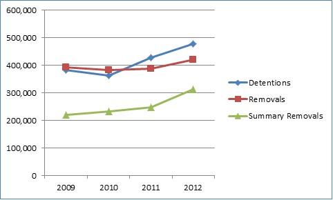 FY2001 Chart